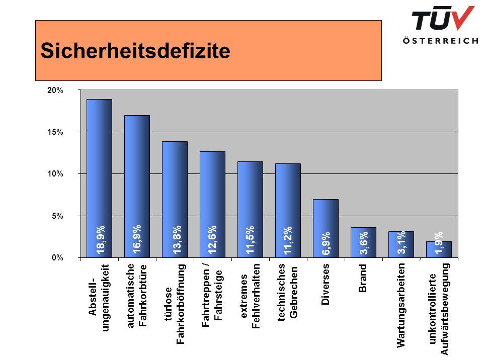 Sicherheitsdefizite 18,9% 16,9% 13,8% 12,6% 11,5% 11,2% 6,9% 3,6% 3,1%