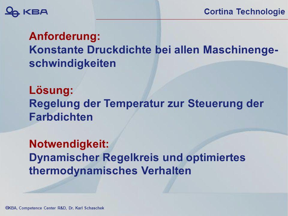 Konstante Druckdichte bei allen Maschinenge- schwindigkeiten Lösung:
