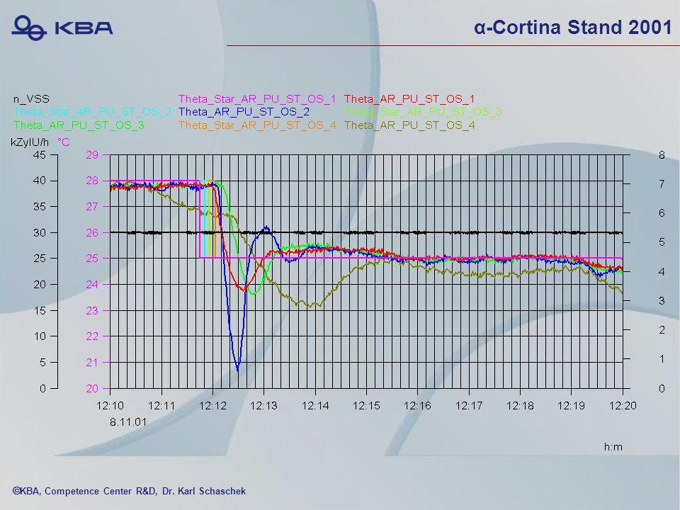 α-Cortina Stand 2001