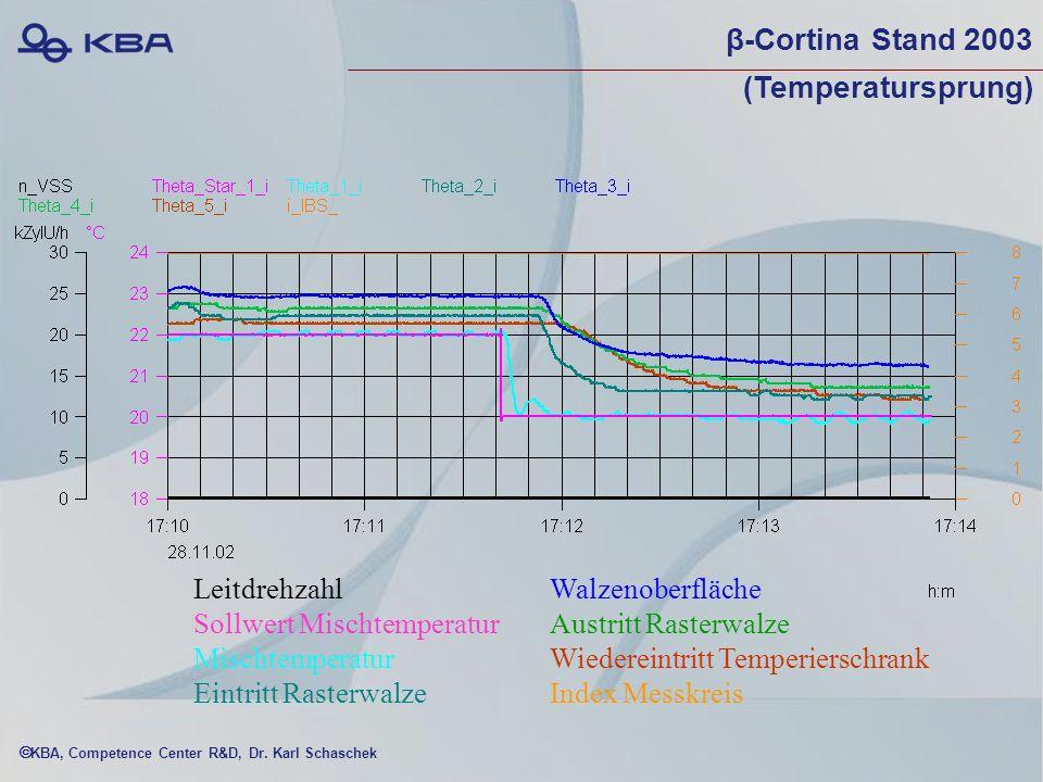 β-Cortina Stand 2003 (Temperatursprung)