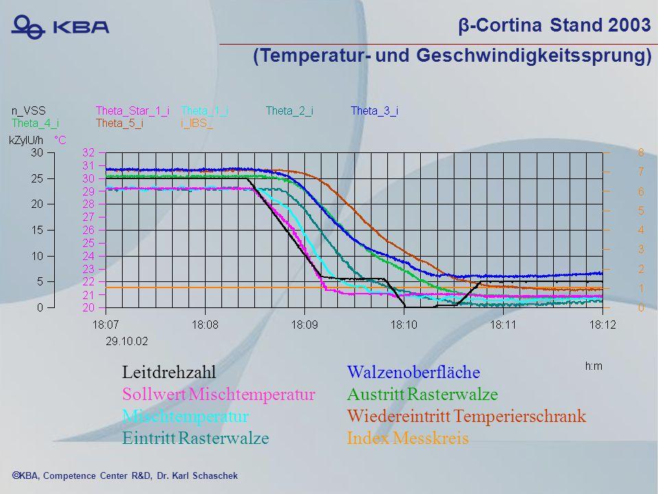β-Cortina Stand 2003 (Temperatur- und Geschwindigkeitssprung)