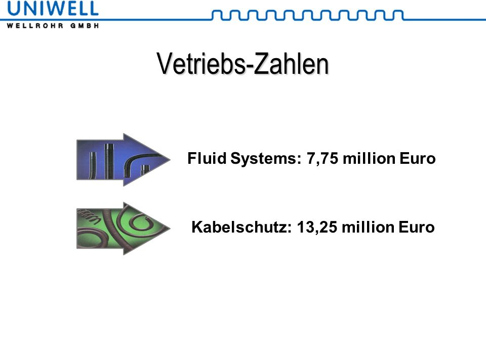 Vetriebs-Zahlen Fluid Systems: 7,75 million Euro