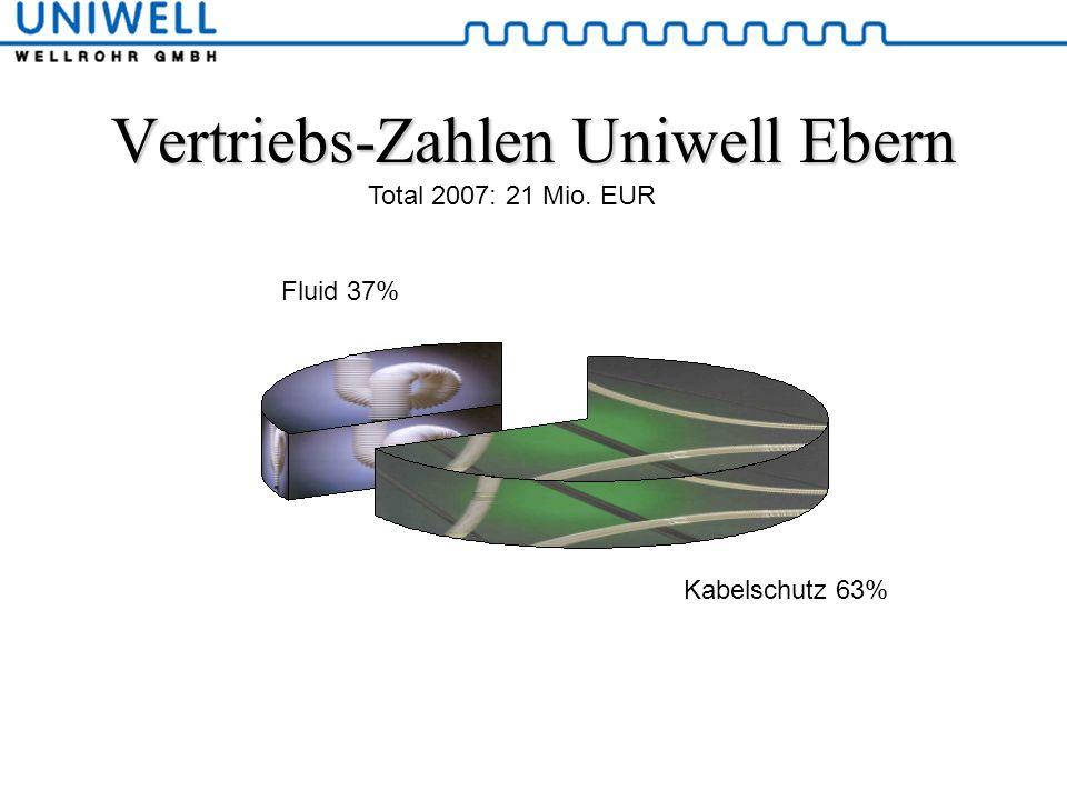 Vertriebs-Zahlen Uniwell Ebern