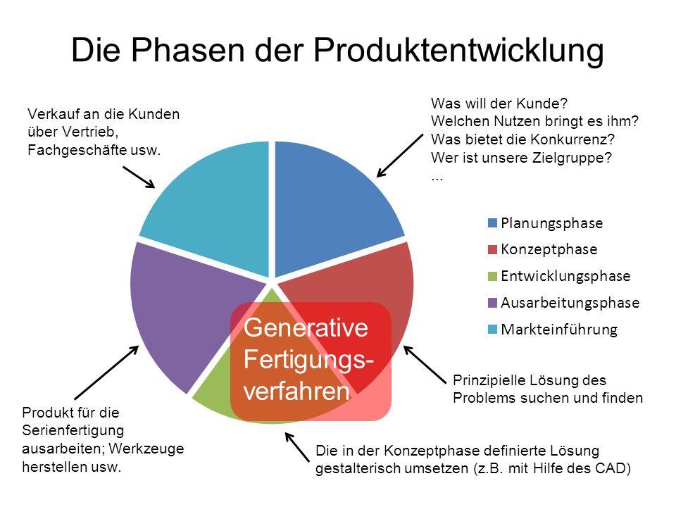 Die Phasen der Produktentwicklung