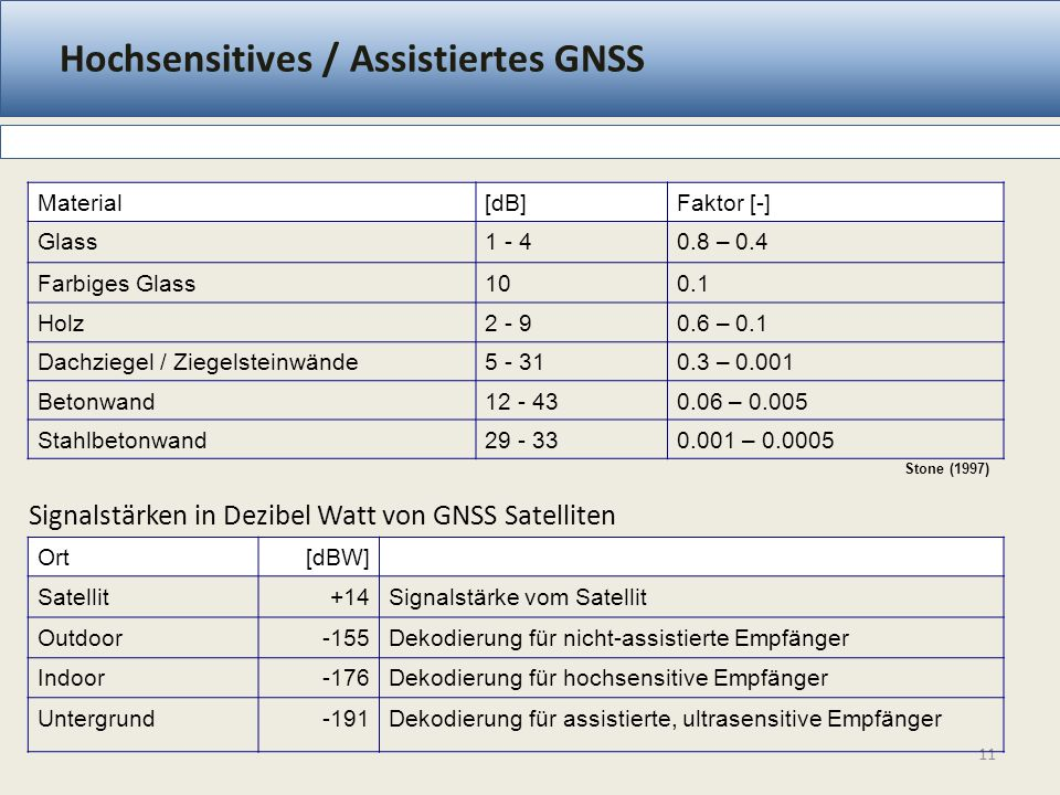 Hoch Sensitives / Assistiertes GNSS