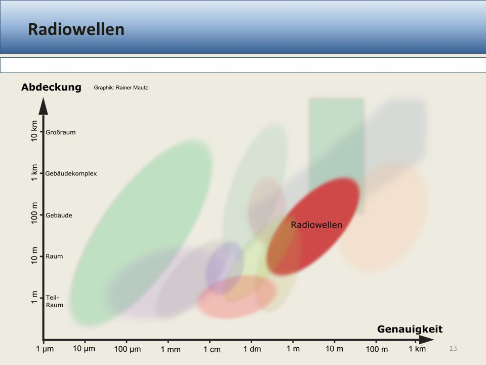 Radiowellen Fingerprinting, Lateration, TDoA, AoA Messprinzip