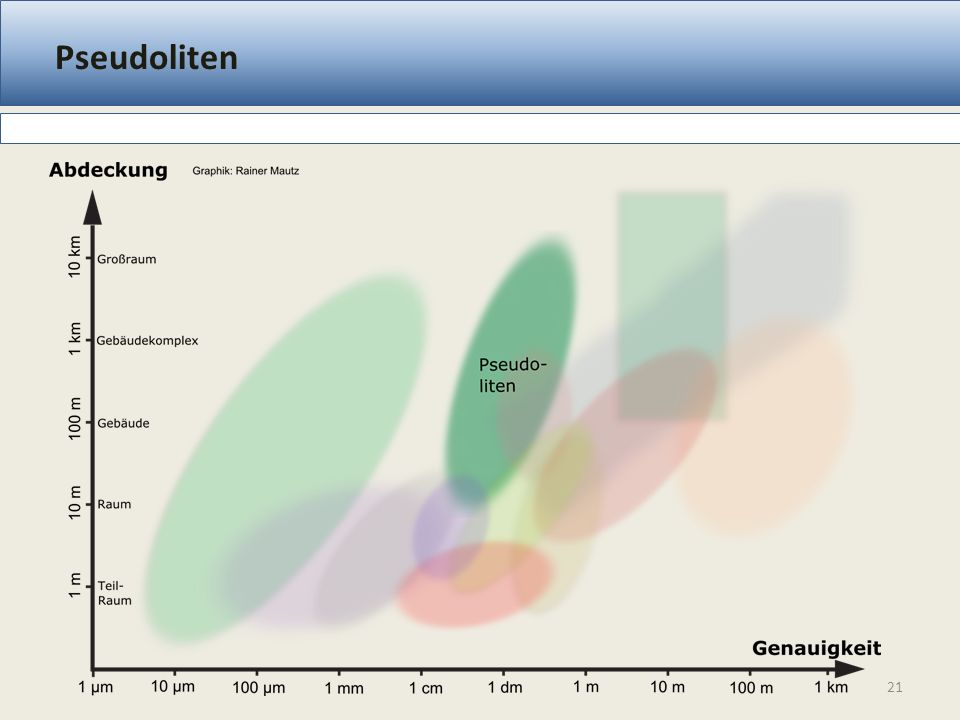 Pseudoliten Code / Trägerphasenmessung Multilateration Messprinzip