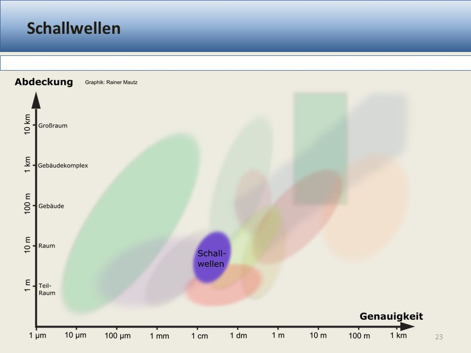 Schallwellen Lateration, TDoA Messprinzip 1 cm – 5 cm Genauigkeit