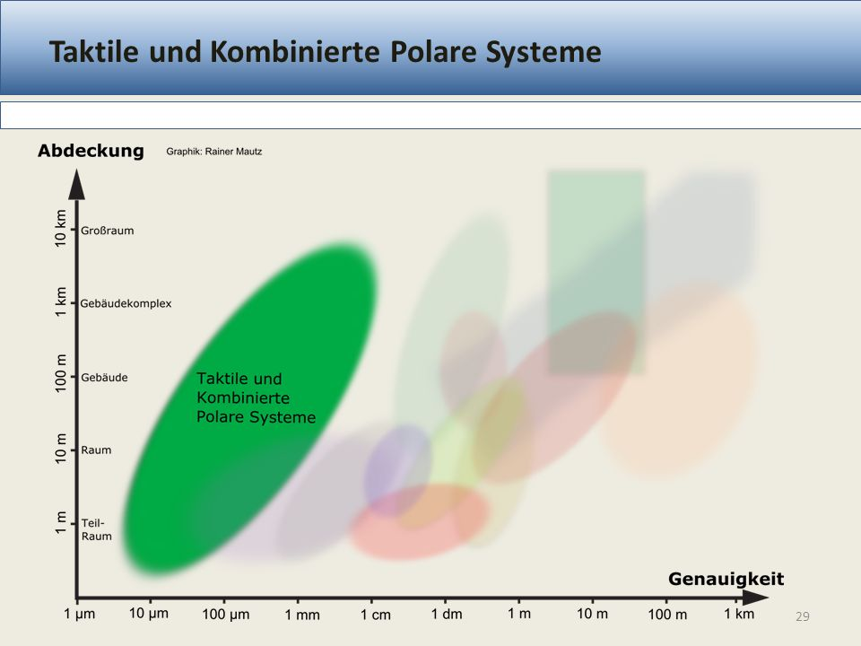 Taktile und Kombinierte Polare Systeme