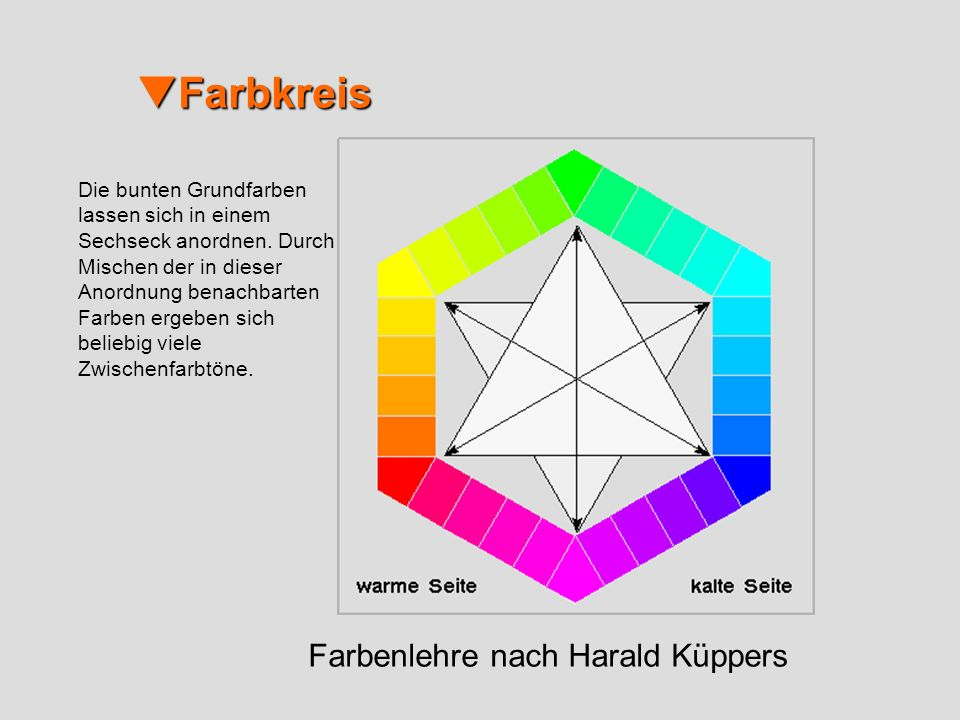 Farbkreis Farbenlehre nach Harald Küppers