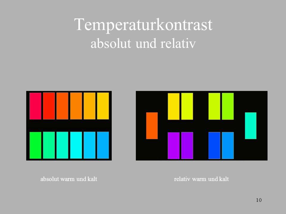 Temperaturkontrast absolut und relativ