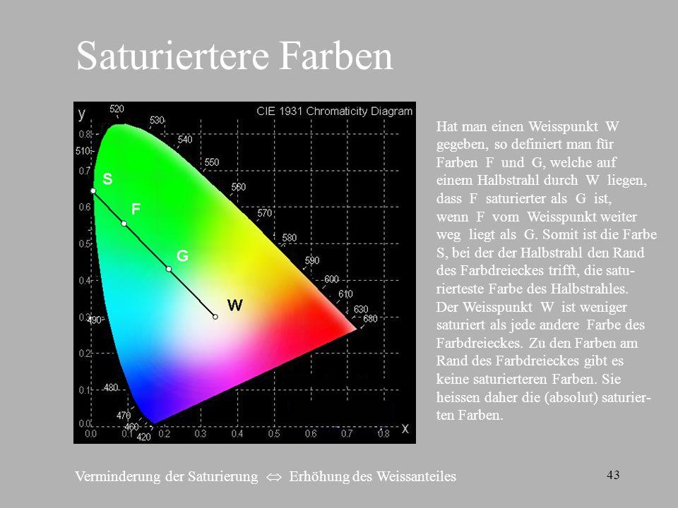 Saturiertere Farben Hat man einen Weisspunkt W