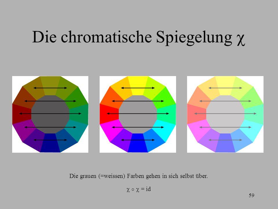 Die chromatische Spiegelung c