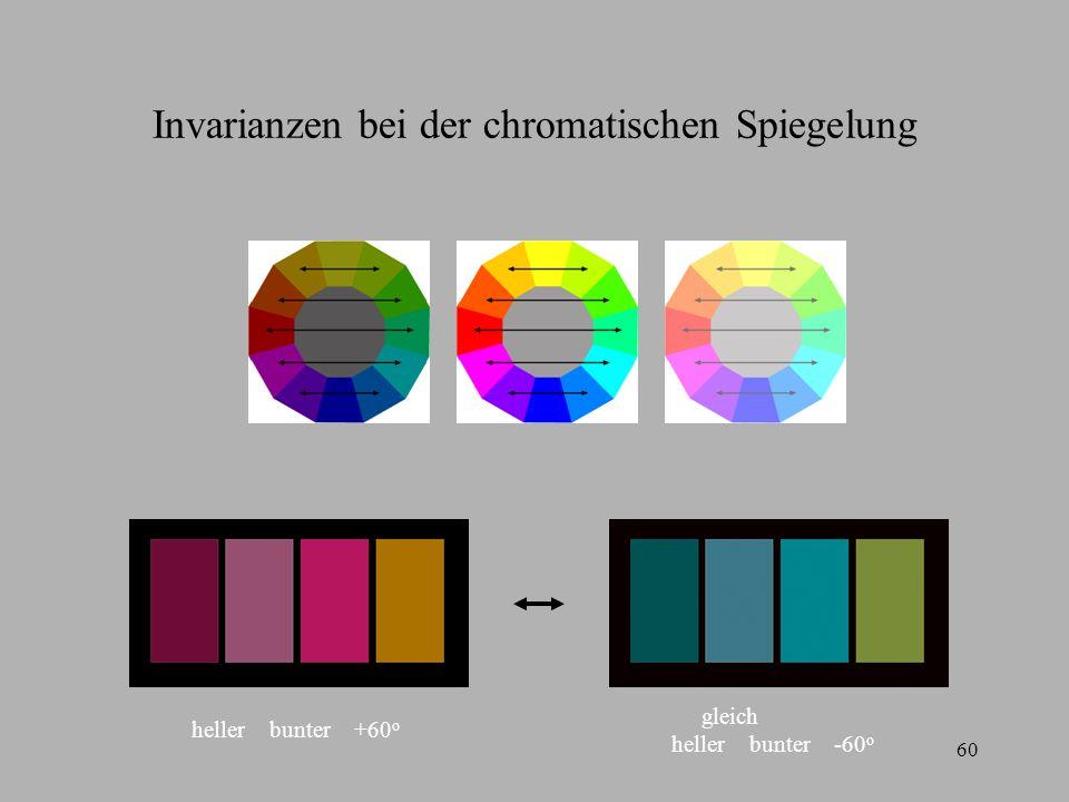 Invarianzen bei der chromatischen Spiegelung