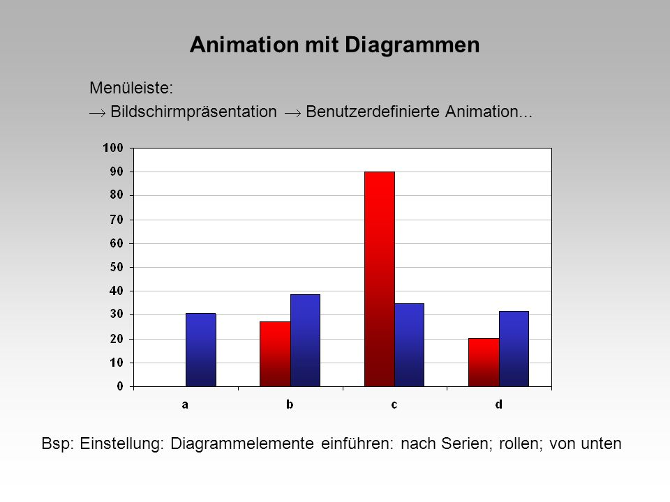 Animation mit Diagrammen