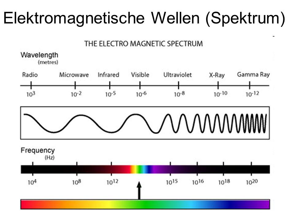 Elektromagnetische Wellen (Spektrum)