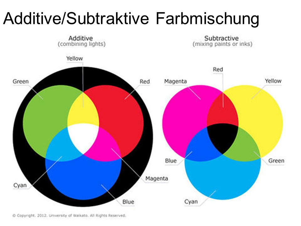 Additive/Subtraktive Farbmischung