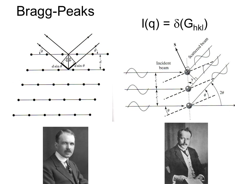 Bragg-Peaks I(q) = d(Ghkl)