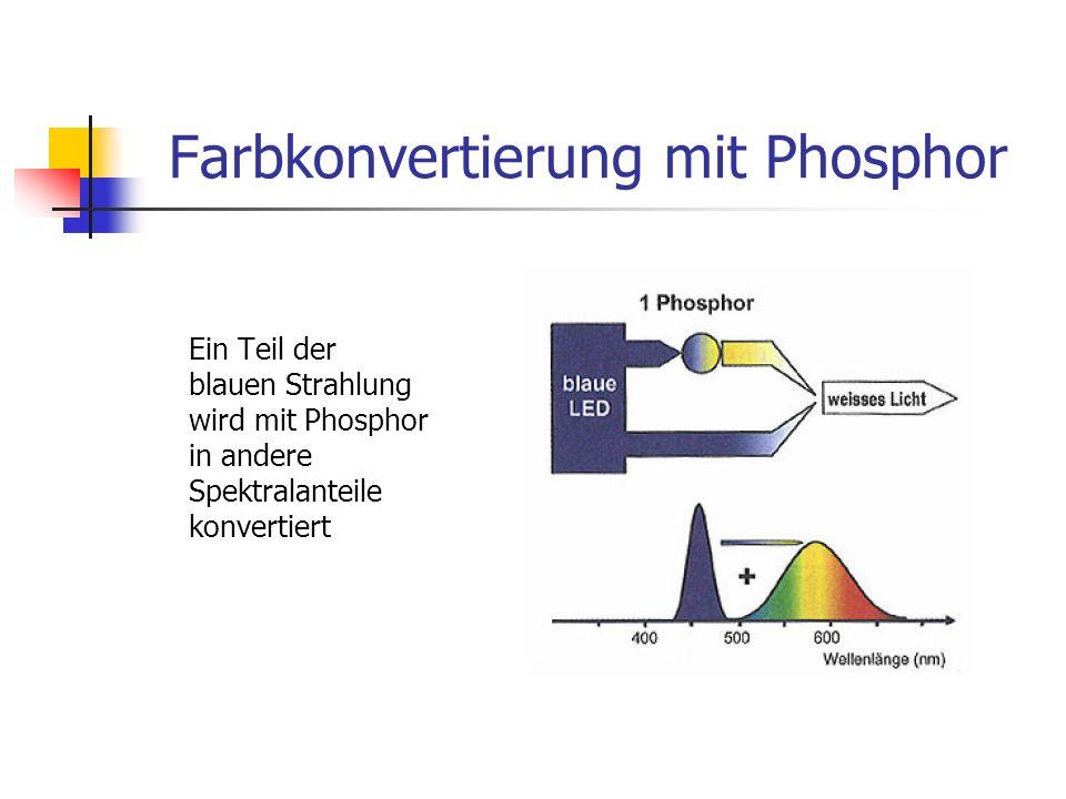 Farbkonvertierung mit Phosphor