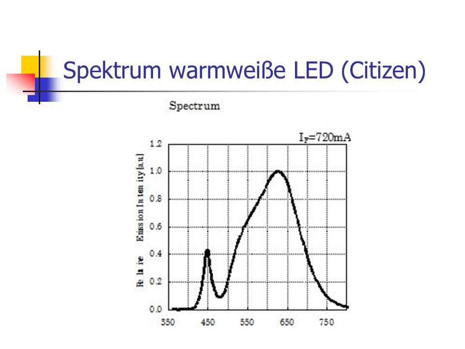 Spektrum warmweiße LED (Citizen)