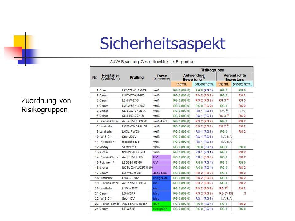 Sicherheitsaspekt Zuordnung von Risikogruppen