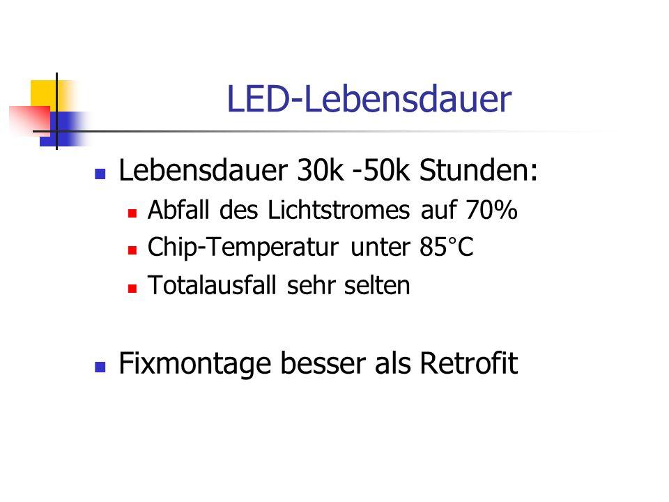 LED-Lebensdauer Lebensdauer 30k -50k Stunden: