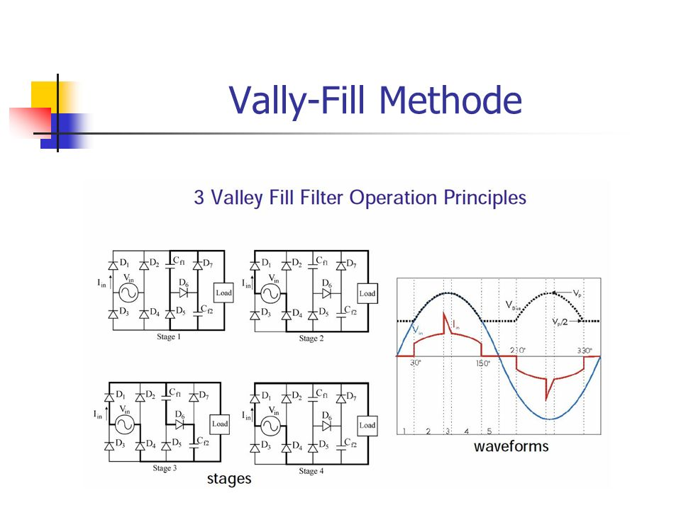Vally-Fill Methode