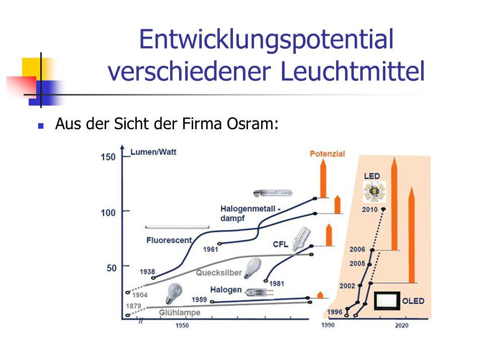 Entwicklungspotential verschiedener Leuchtmittel