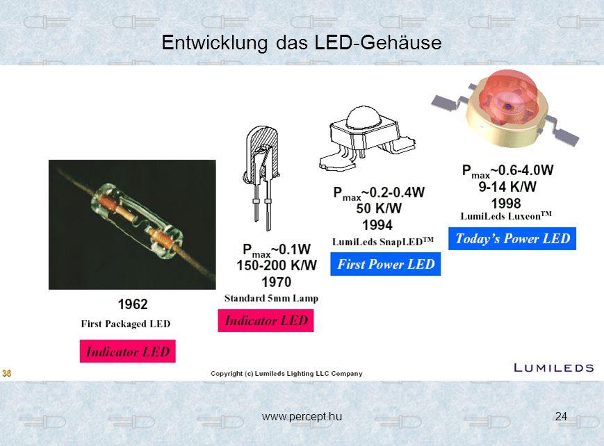 Entwicklung das LED-Gehäuse