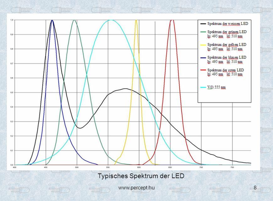 Typisches Spektrum der LED