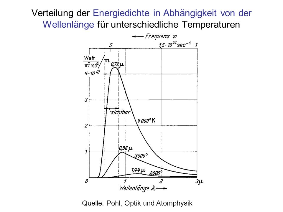 Verteilung der Energiedichte in Abhängigkeit von der Wellenlänge für unterschiedliche Temperaturen