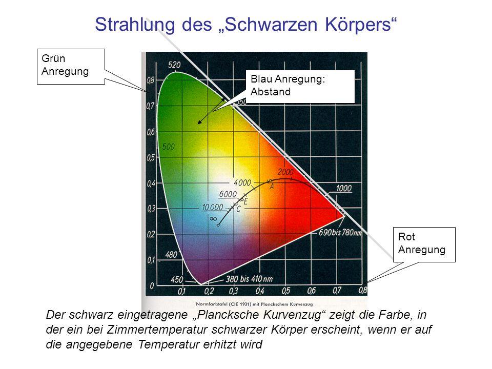 """Strahlung des """"Schwarzen Körpers"""