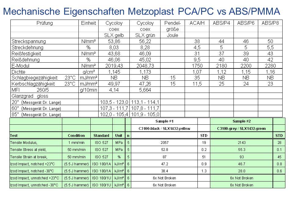 Mechanische Eigenschaften Metzoplast PCA/PC vs ABS/PMMA