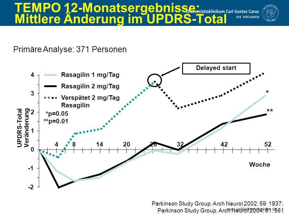 TEMPO 12-Monatsergebnisse: Mittlere Änderung im UPDRS-Total