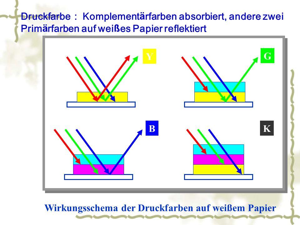 Druckfarbe: Komplementärfarben absorbiert, andere zwei Primärfarben auf weißes Papier reflektiert
