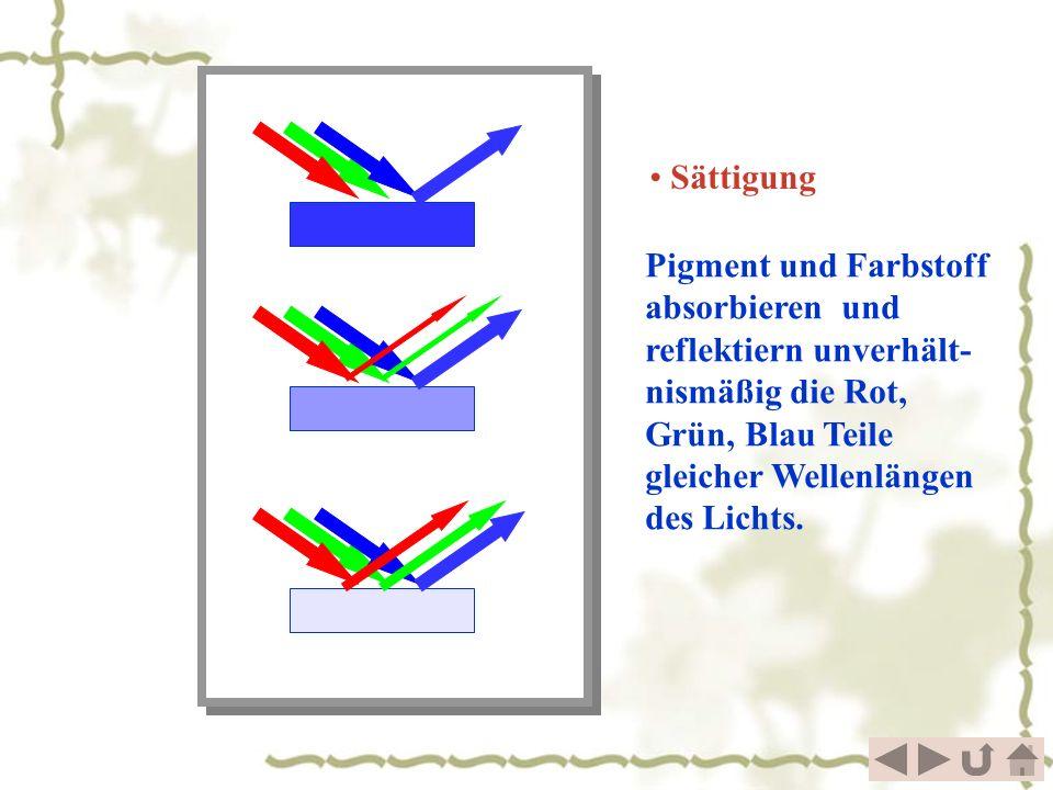 Sättigung Pigment und Farbstoff absorbieren und reflektiern unverhält-nismäßig die Rot, Grün, Blau Teile gleicher Wellenlängen des Lichts.
