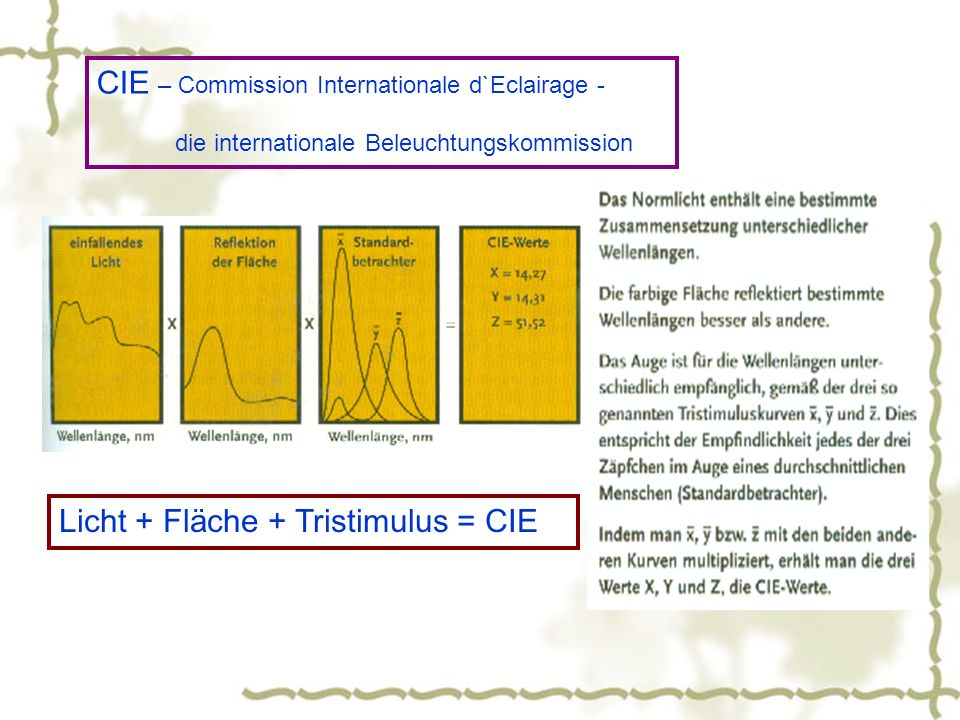 CIE – Commission Internationale d`Eclairage -