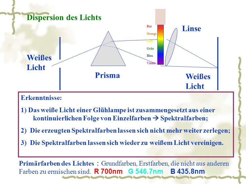 Dispersion des Lichts Linse Weißes Licht Prisma Weißes Licht