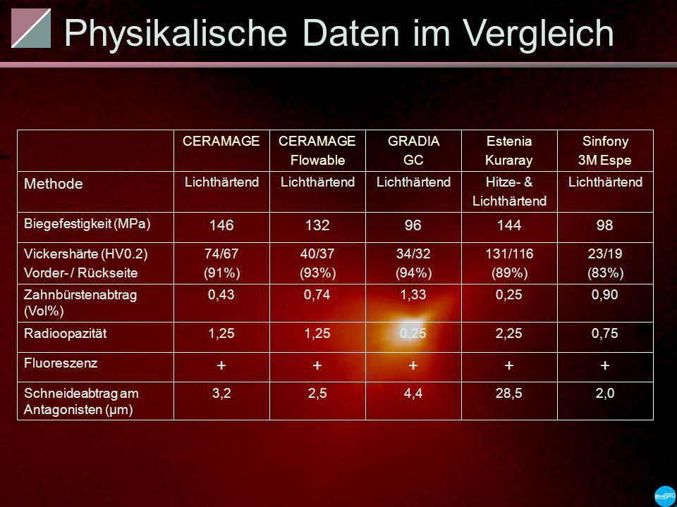 Physikalische Daten im Vergleich