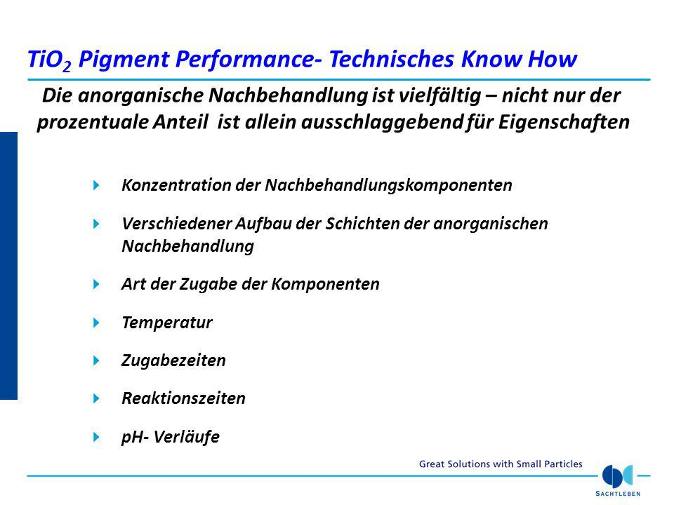 TiO2 Pigment Performance- Technisches Know How