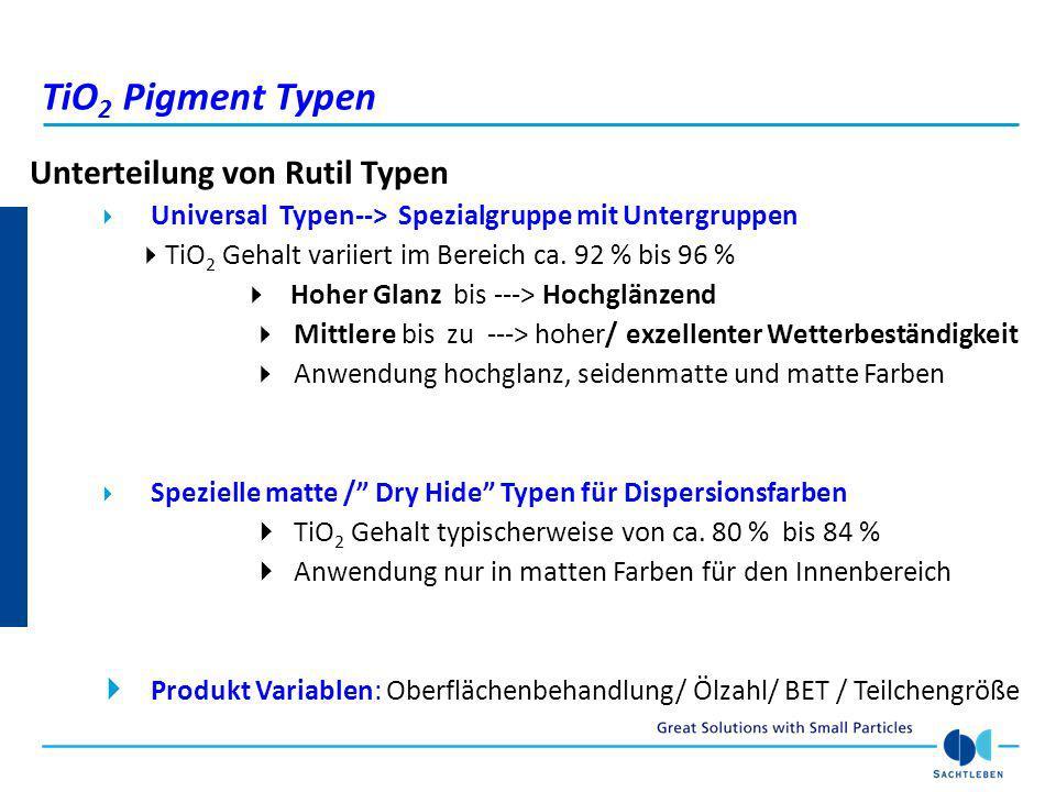 TiO2 Pigment Typen Unterteilung von Rutil Typen