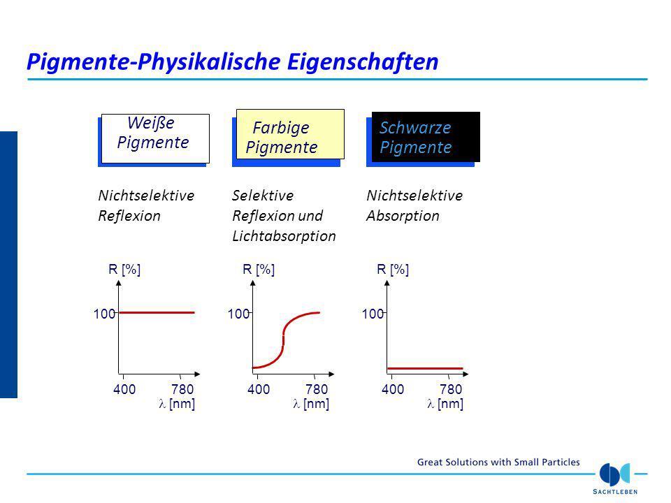Pigmente-Physikalische Eigenschaften
