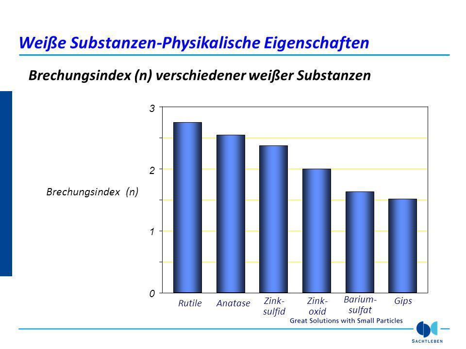 Brechungsindex (n) verschiedener weißer Substanzen