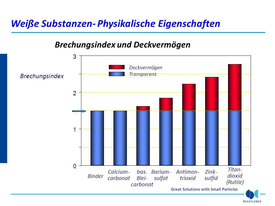Brechungsindex und Deckvermögen