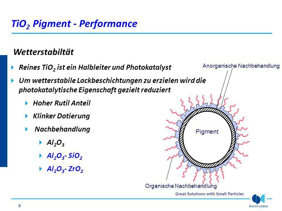 TiO2 Pigment - Performance