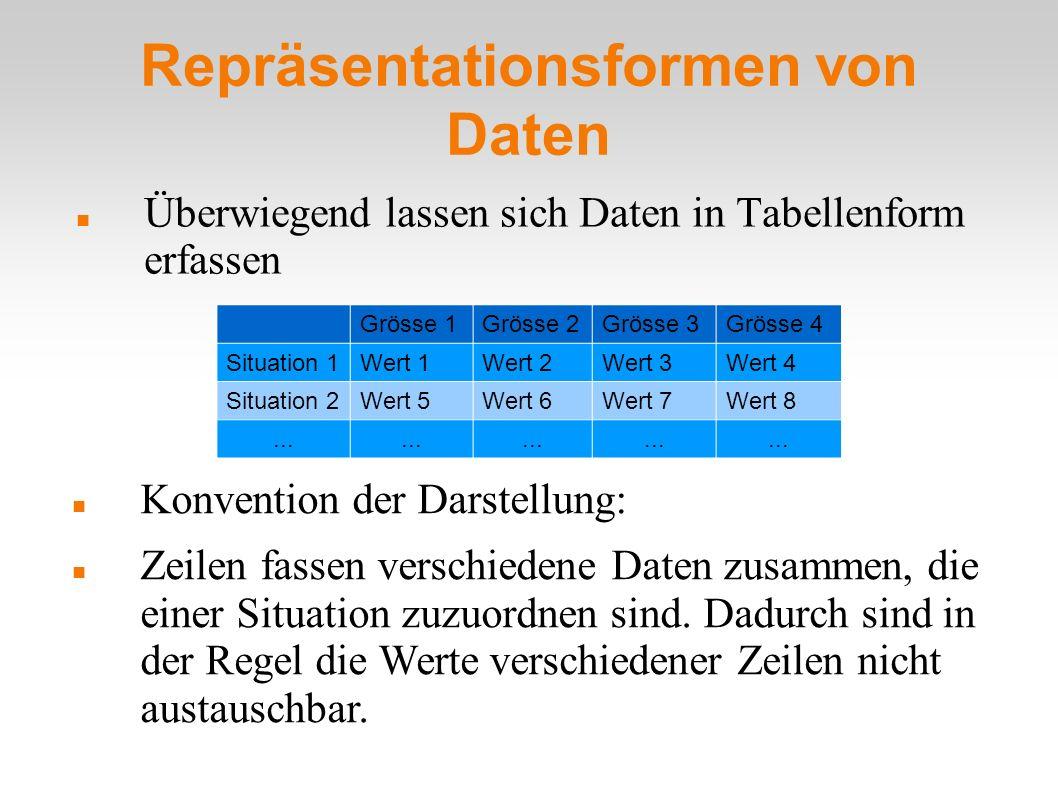 Repräsentationsformen von Daten