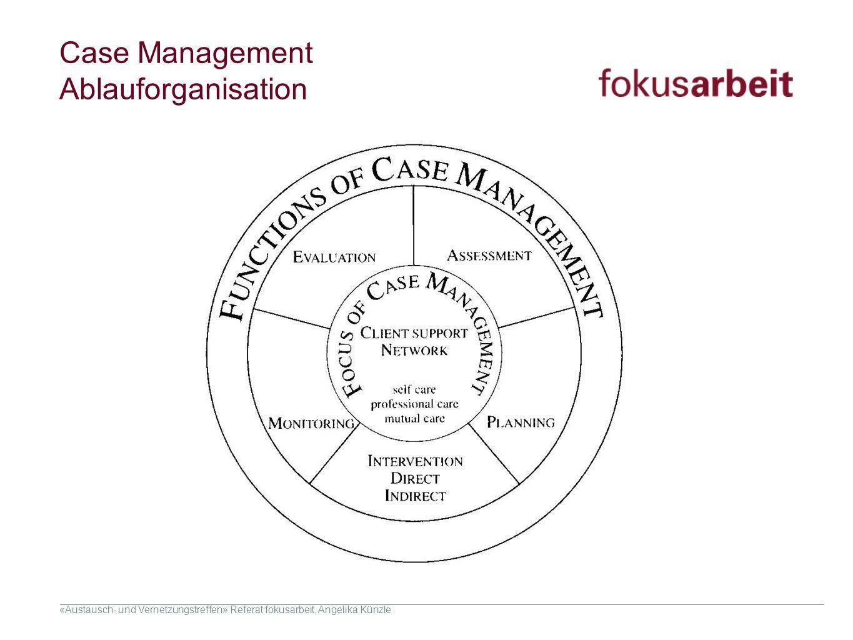 Case Management Ablauforganisation Dream: Visionieren, was sein könnte