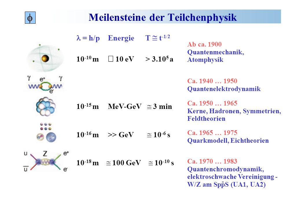 Meilensteine der Teilchenphysik