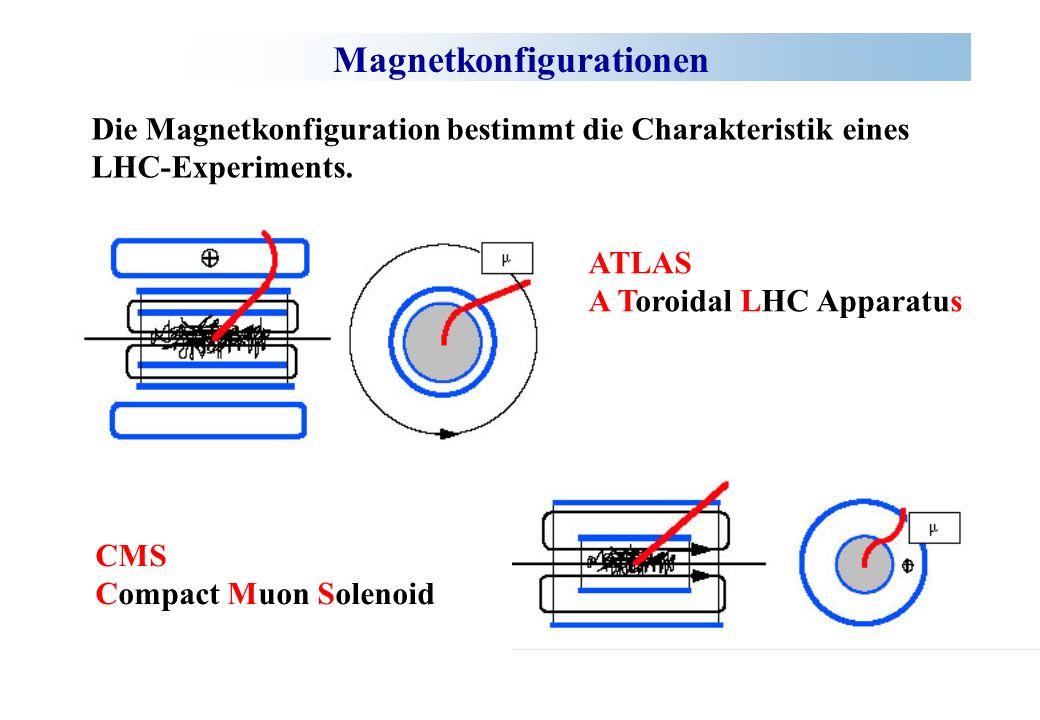 Magnetkonfigurationen