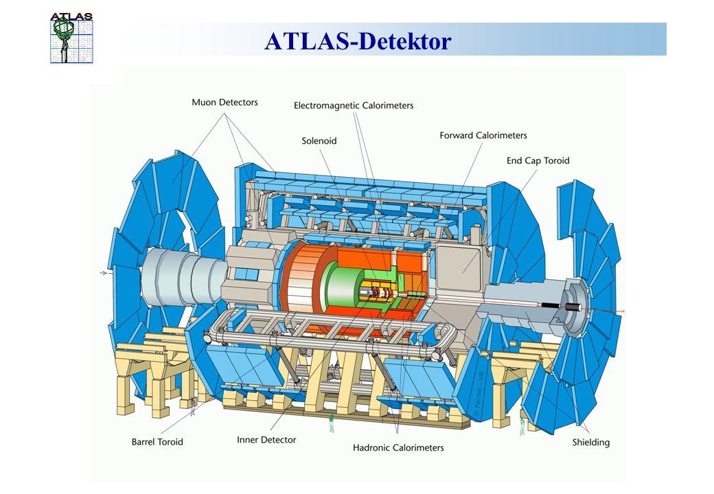 ATLAS-Detektor